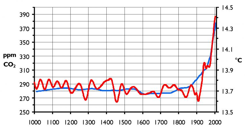 ارتباط غاز ثاني أكسيد الكربون بدرجة الحرارة
